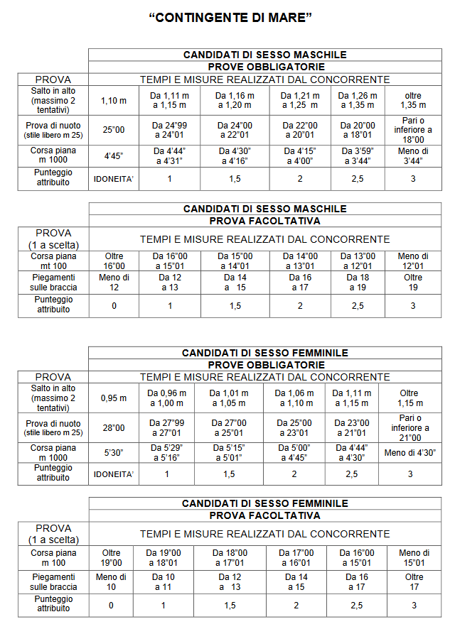Concorso-Allievi-Marescialli-Guardia-di-Finanza-2018-prove-fisiche-tabella-contingente-mare
