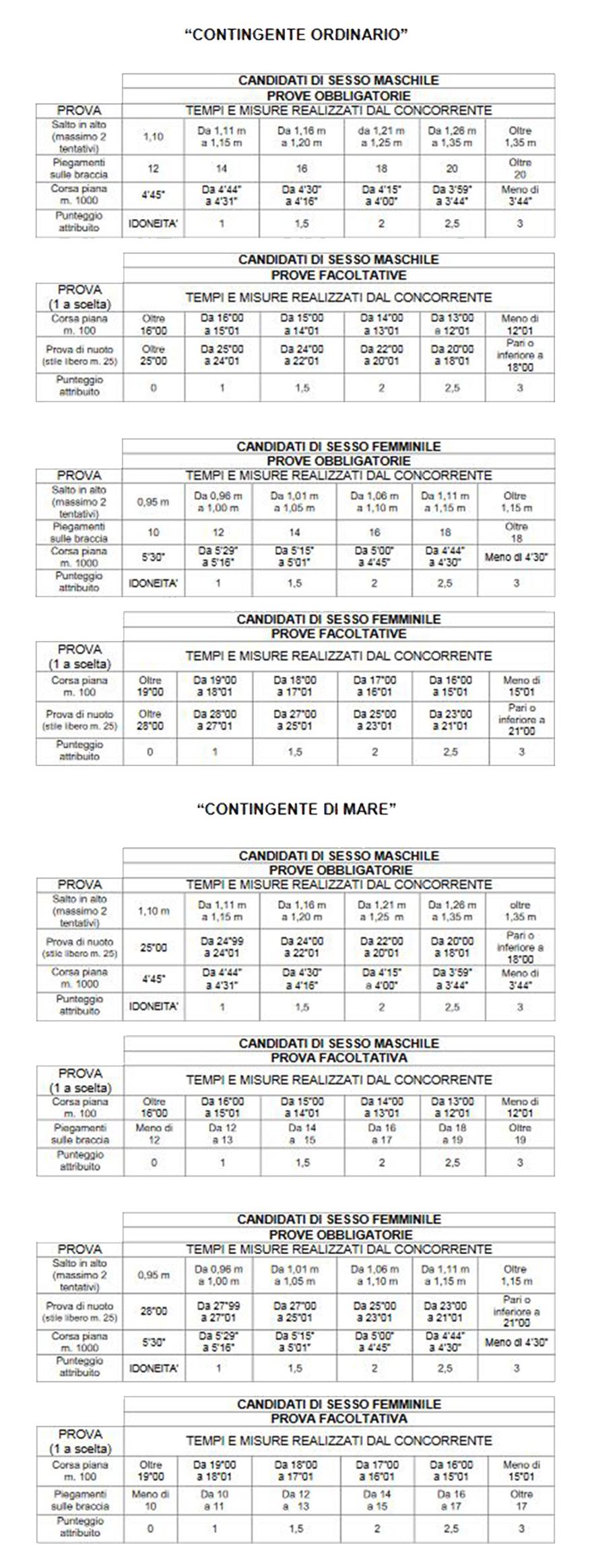 Concorso Allievi Finanzieri 2018 tabella prove fisiche