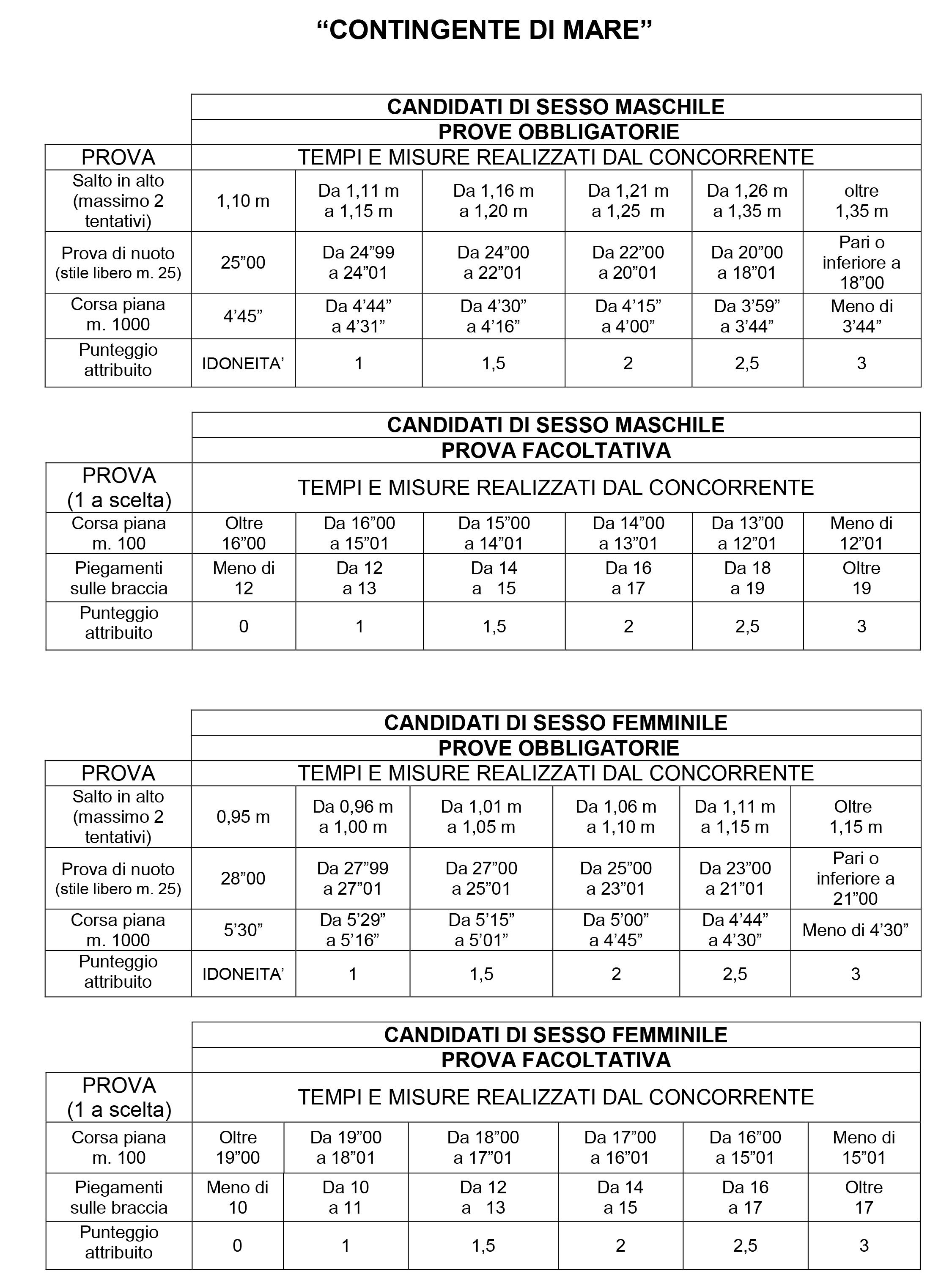Prove fisiche Concorso Allievi Finanzieri tabella contingente di mare